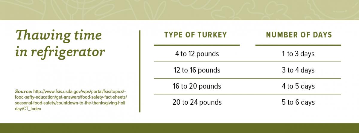Three Ways To Safely Thaw Turkey Cfaes