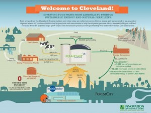 This graphic shows how the Cleveland Browns project works and the partners involved in the initiative.