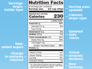 A detailed look at what's new on the updated nutrition facts label. Photo: FDA